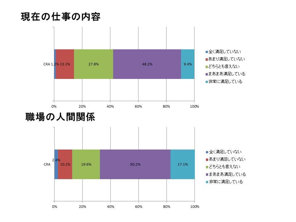 CRAの仕事満足度調査2