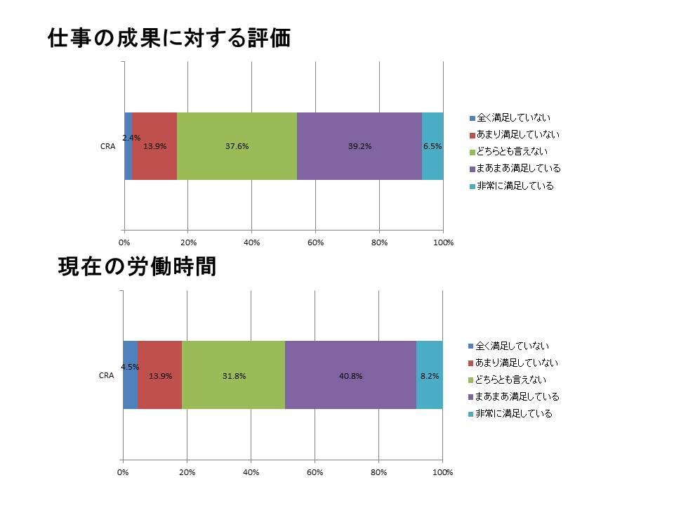 CRAの仕事満足度調査3