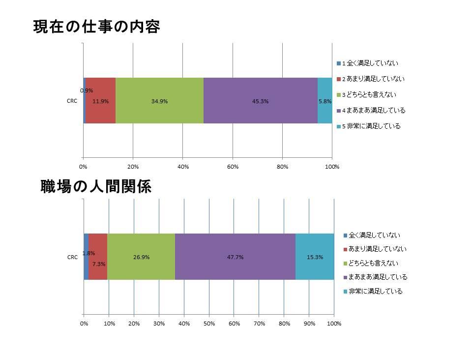 CRCの仕事の満足度調査2
