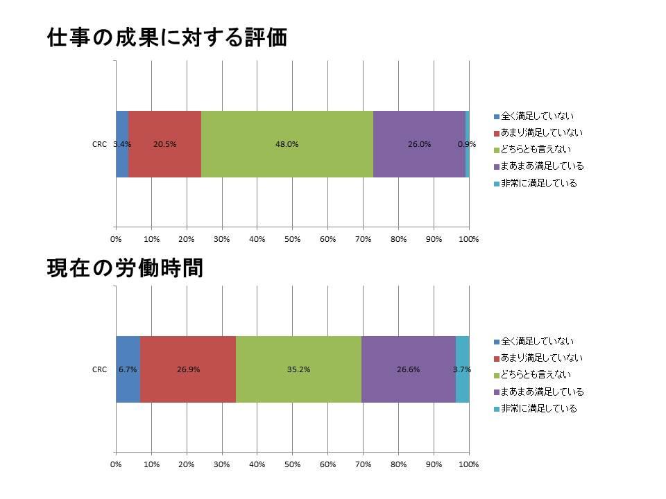 CRCの仕事の満足度調査3