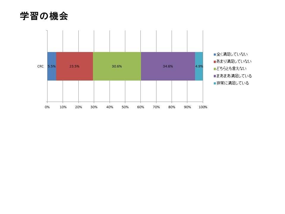 CRCの仕事の満足度調査4